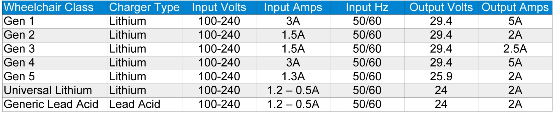 Battery Charger Specs